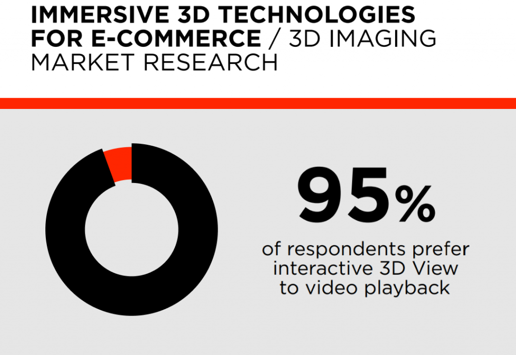 Immersive 3D technologies for e-commerce